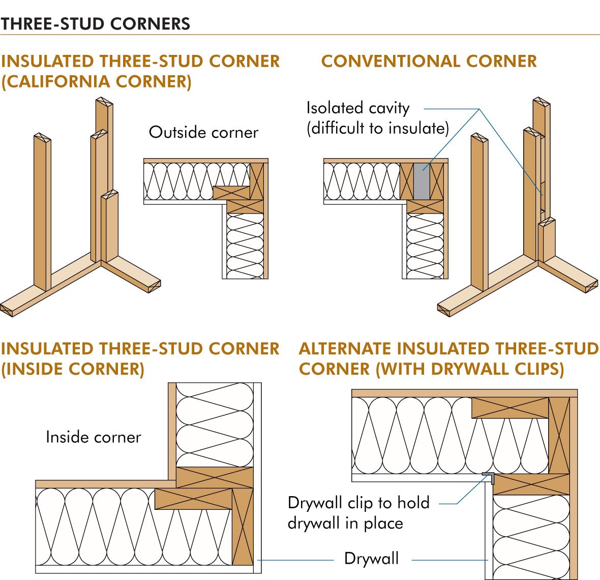 Boost efficiency with advanced framing   Building Design + Construction