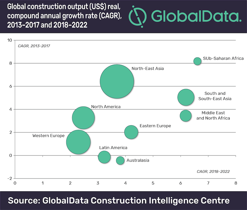 Global construction set to rise to US$12 9 trillion by 2022