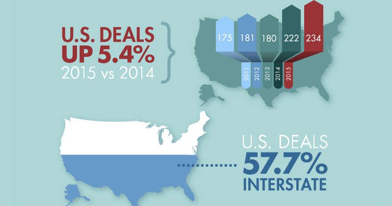 2015 was a record year for mergers and acquisitions in the AE industry [infographic]