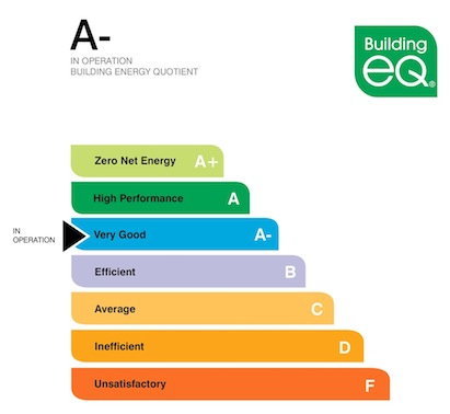 The modified bEQ program offers an 'As Designed' label as well as the 'In Operat