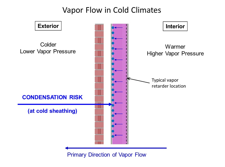 Water vapor migration 101 aia course building design for Windows for cold climates