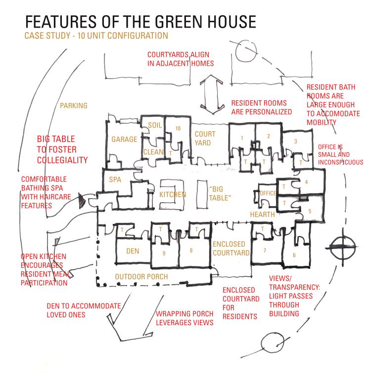Greenhouse nursing home model