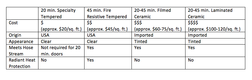 Fire Rated Glass Cost Comparison