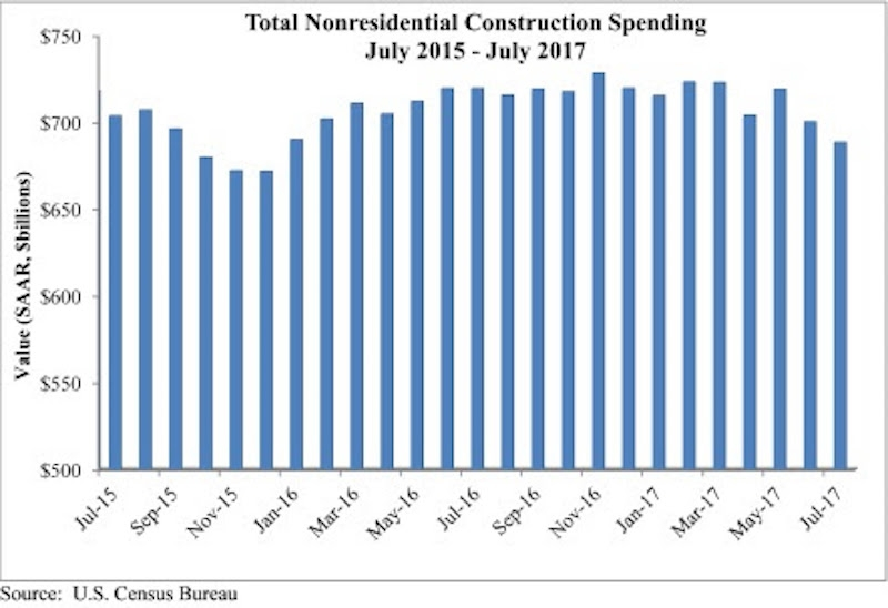 ABC Total Nonresidential Construction Spending chart