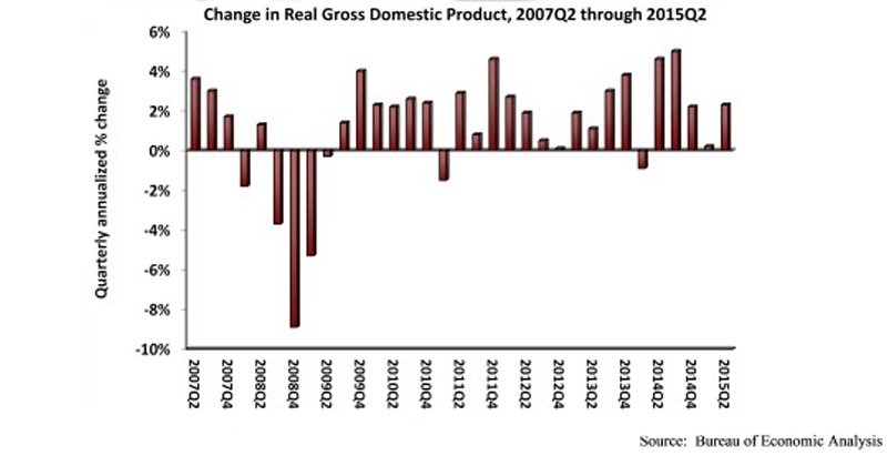 Nonresidential fixed investment falls in second quarter
