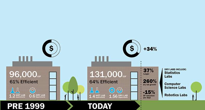 This infographic by Shepley Bulfinch reveals key findings from the firm's study of university and college laboratory buildings.
