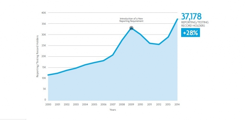 NCARB: Record number of aspiring architects on path toward licensure