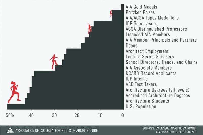Illustration: Association of Collegiate Schools of Architecture