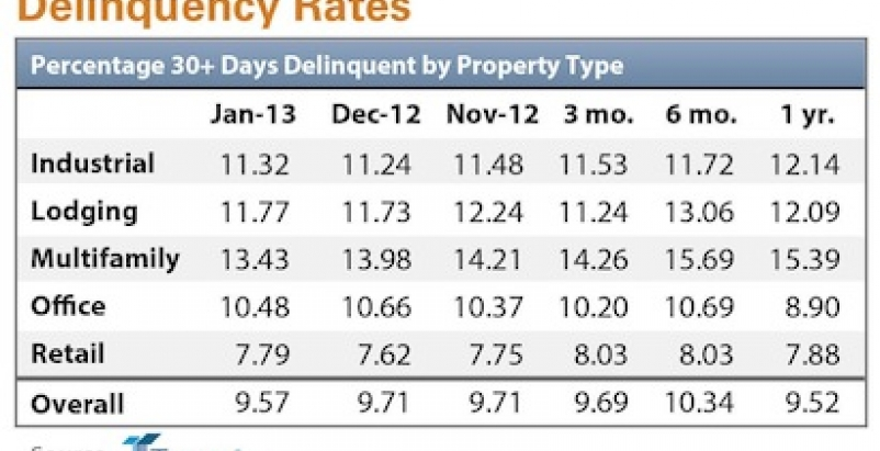 Delinquency rate for U.S. commercial real estate loans hits 11-month low