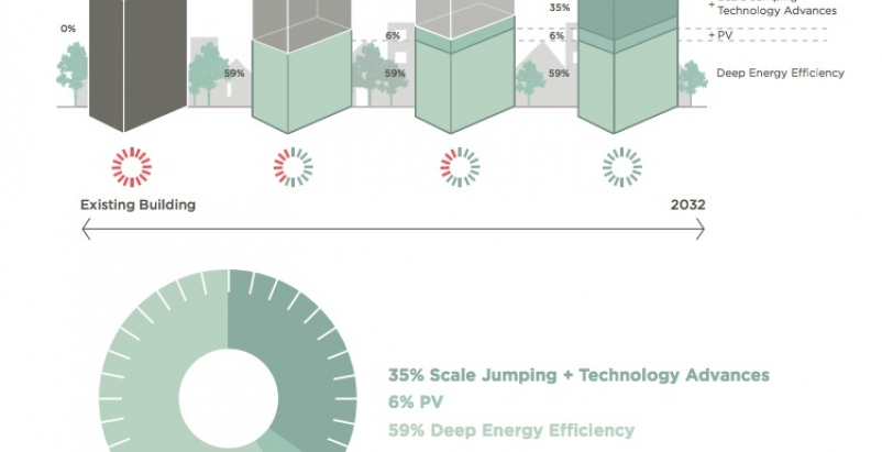 Getting to net zero: How do we power an existing building with all renewable ene