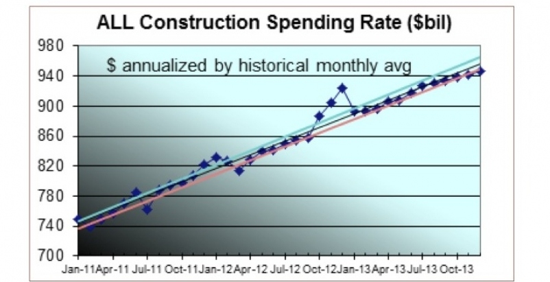 Total spending of all types of construction will grow just over 7% year over yea