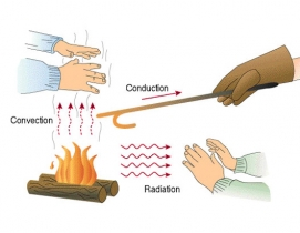 Heat, Convection, Conduction, Radiation, Metal Buildings, Insulation, Heat Transmittance