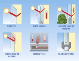 Glass type, glass coating, shading patterns, vents, and framing system can all i
