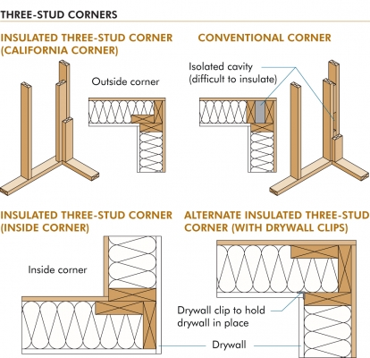 Boost Efficiency With Advanced Framing Building Design